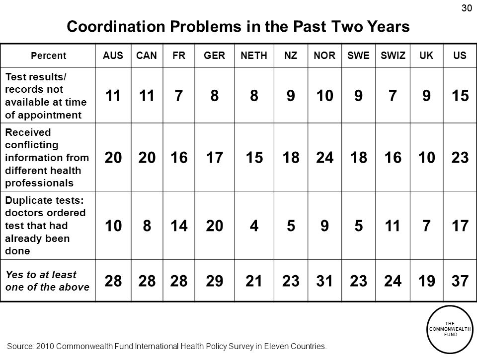 THE COMMONWEALTH FUND 30 Coordination Problems in the Past Two Years Percent AUSCANFRGERNETHNZNORSWESWIZUKUS Test results/ records not available at time of appointment 11 78891097915 Received conflicting information from different health professionals 20 161715182418161023 Duplicate tests: doctors ordered test that had already been done 1081420459511717 Yes to at least one of the above 28 2921233123241937 Source: 2010 Commonwealth Fund International Health Policy Survey in Eleven Countries.