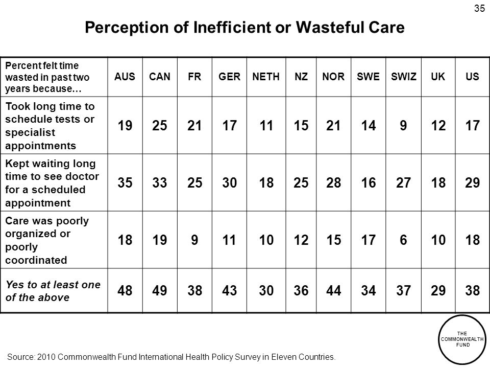 THE COMMONWEALTH FUND 35 Perception of Inefficient or Wasteful Care Percent felt time wasted in past two years because… AUSCANFRGERNETHNZNORSWESWIZUKUS Took long time to schedule tests or specialist appointments 192521171115211491217 Kept waiting long time to see doctor for a scheduled appointment 3533253018252816271829 Care was poorly organized or poorly coordinated 18199111012151761018 Yes to at least one of the above 4849384330364434372938 Source: 2010 Commonwealth Fund International Health Policy Survey in Eleven Countries.
