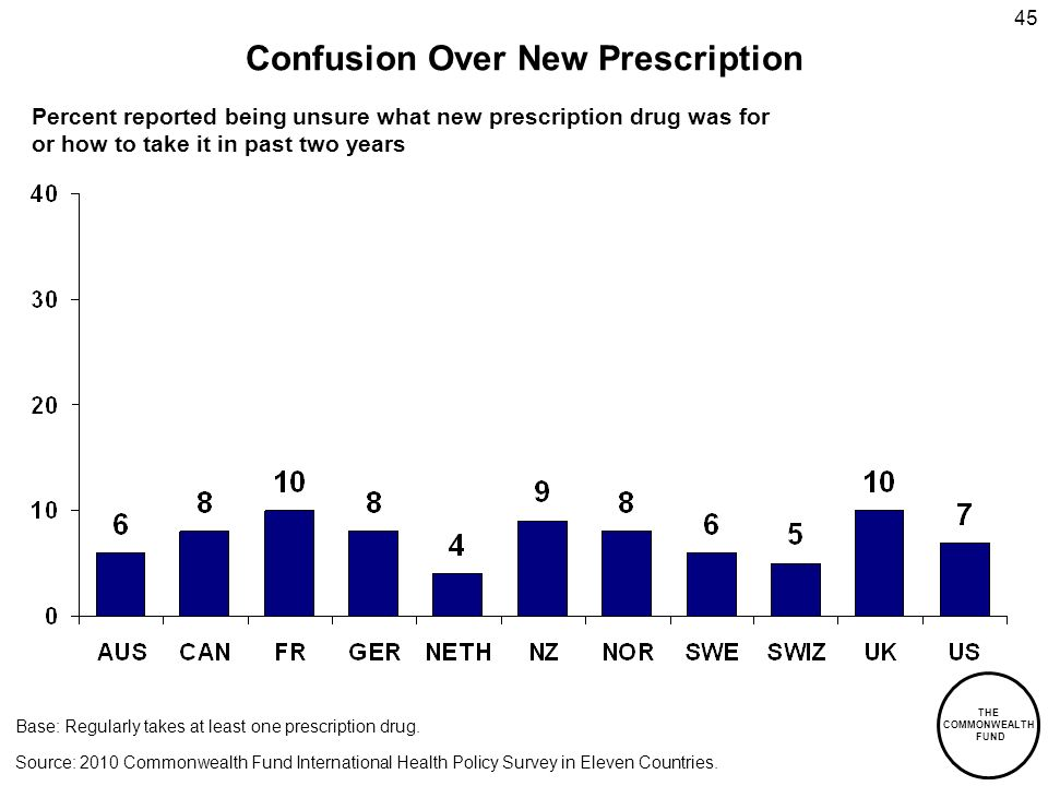 THE COMMONWEALTH FUND 45 Confusion Over New Prescription Base: Regularly takes at least one prescription drug.