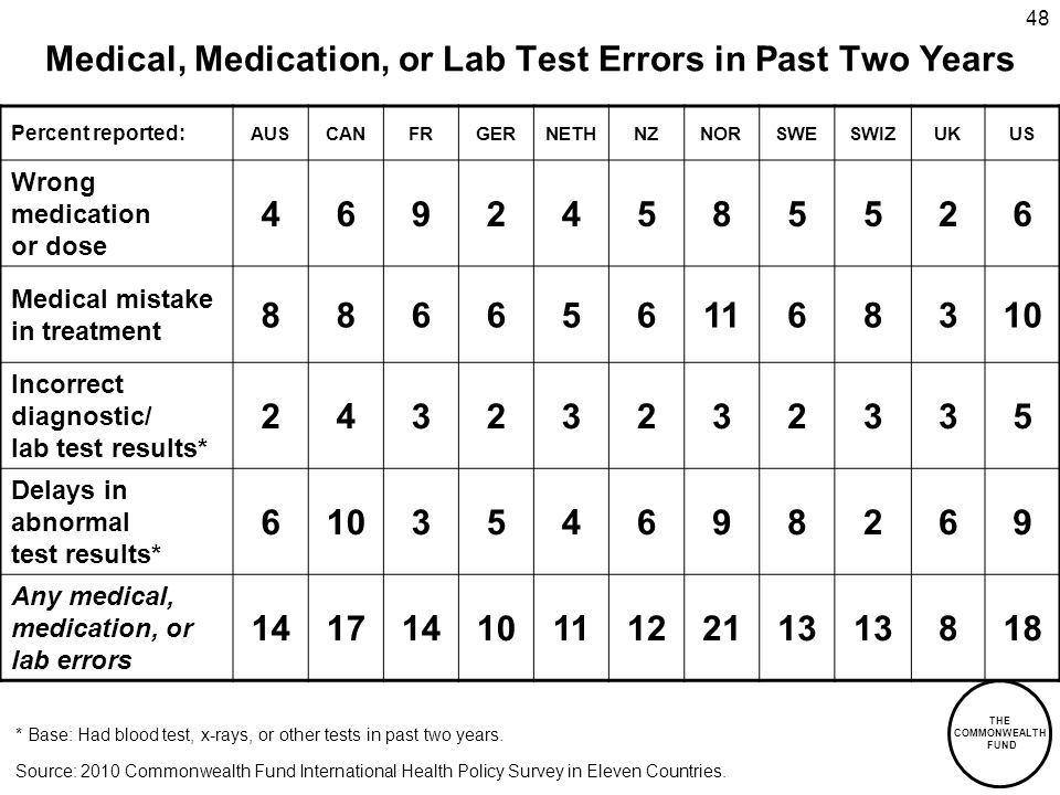 THE COMMONWEALTH FUND 48 Medical, Medication, or Lab Test Errors in Past Two Years * Base: Had blood test, x-rays, or other tests in past two years.