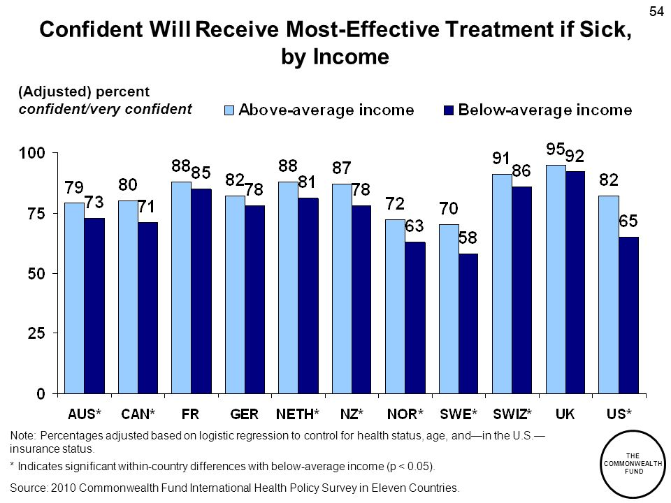 THE COMMONWEALTH FUND 54 Confident Will Receive Most-Effective Treatment if Sick, by Income (Adjusted) percent confident/very confident Source: 2010 Commonwealth Fund International Health Policy Survey in Eleven Countries.