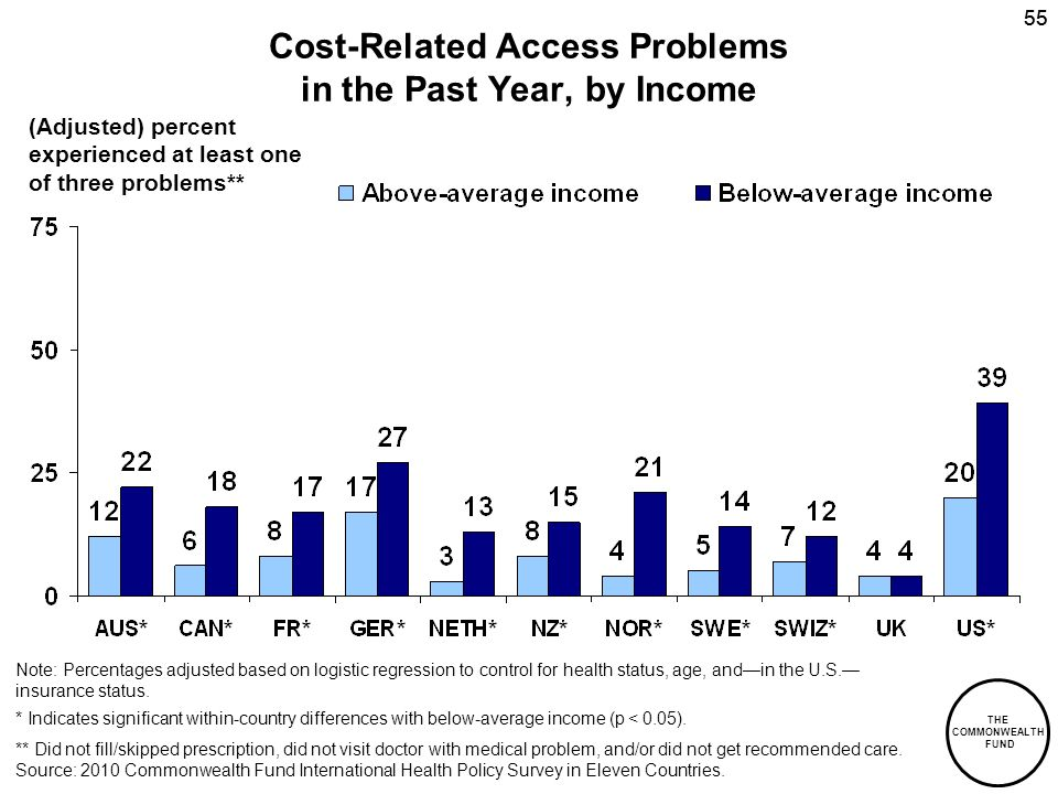 THE COMMONWEALTH FUND 55 Cost-Related Access Problems in the Past Year, by Income Source: 2010 Commonwealth Fund International Health Policy Survey in Eleven Countries.
