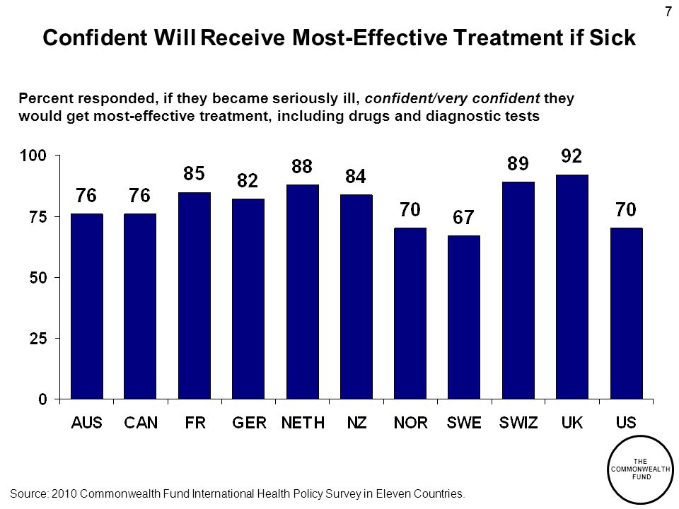 THE COMMONWEALTH FUND 77 Confident Will Receive Most-Effective Treatment if Sick Percent responded, if they became seriously ill, confident/very confident they would get most-effective treatment, including drugs and diagnostic tests Source: 2010 Commonwealth Fund International Health Policy Survey in Eleven Countries.