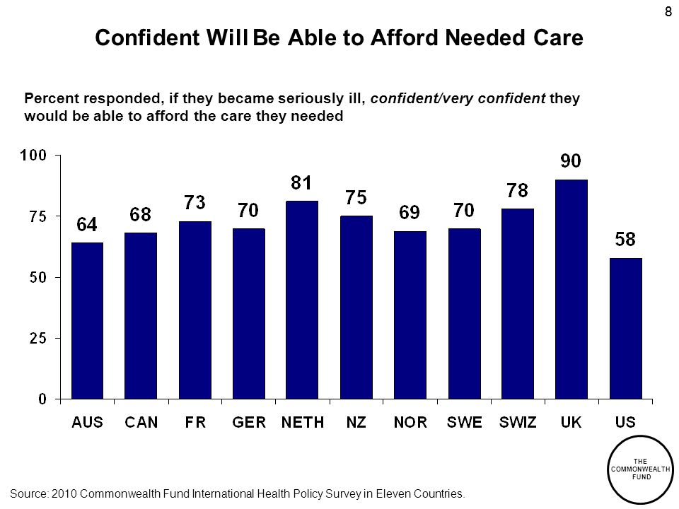 THE COMMONWEALTH FUND 88 Confident Will Be Able to Afford Needed Care Percent responded, if they became seriously ill, confident/very confident they would be able to afford the care they needed Source: 2010 Commonwealth Fund International Health Policy Survey in Eleven Countries.