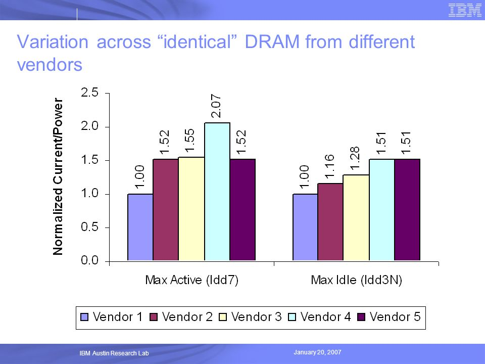 January 20, 2007 IBM Austin Research Lab Variation across identical DRAM from different vendors