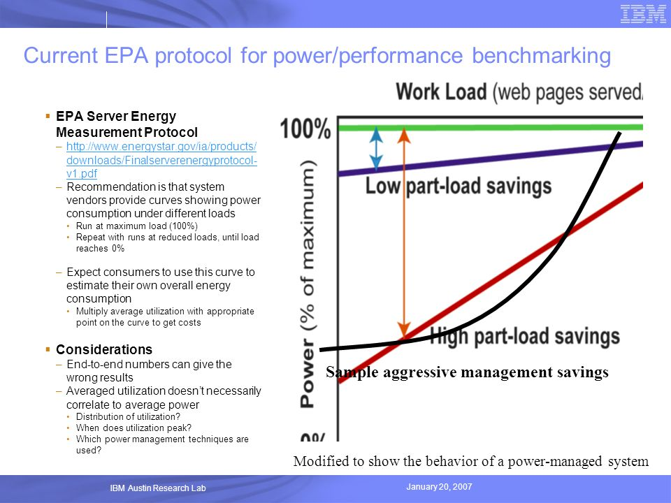 January 20, 2007 IBM Austin Research Lab Current EPA protocol for power/performance benchmarking EPA Server Energy Measurement Protocol –http://www.en