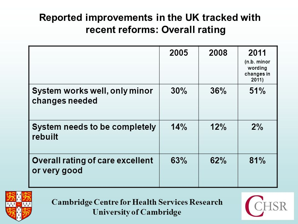 Reported improvements in the UK tracked with recent reforms: Coordination Cambridge Centre for Health Services Research University of Cambridge 200520082011 (n.b.