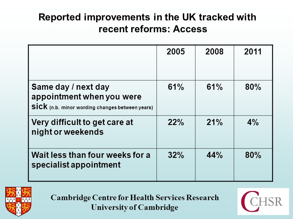 Reported improvements in the UK tracked with recent reforms: Access Cambridge Centre for Health Services Research University of Cambridge Same day / next day appointment when you were sick (n.b.
