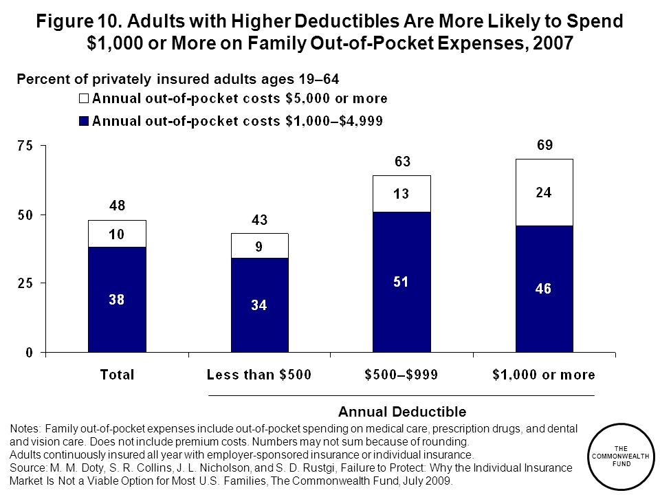 THE COMMONWEALTH FUND Figure 10. Adults with Higher Deductibles Are More Likely to Spend $1,000 or More on Family Out-of-Pocket Expenses, 2007 Annual