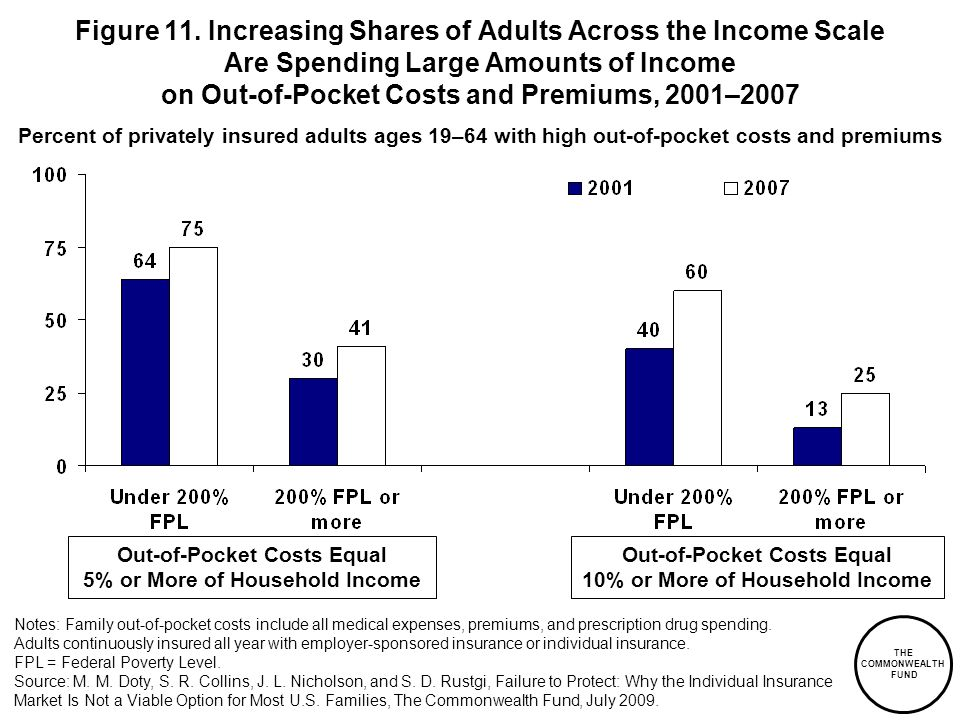 THE COMMONWEALTH FUND Figure 11. Increasing Shares of Adults Across the Income Scale Are Spending Large Amounts of Income on Out-of-Pocket Costs and P