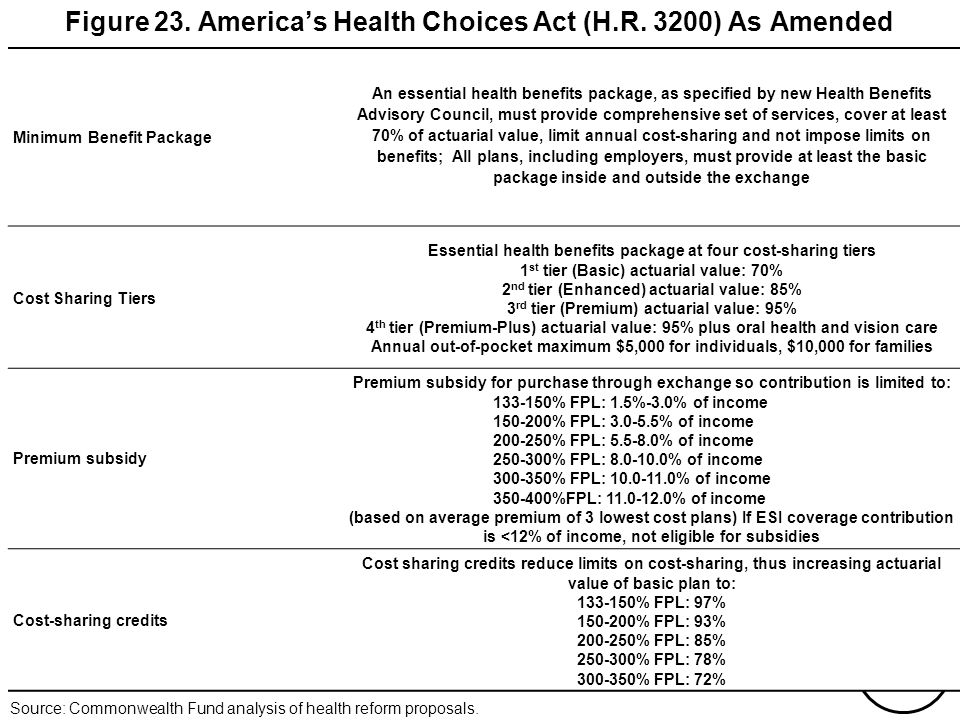 THE COMMONWEALTH FUND Figure 23. Americas Health Choices Act (H.R. 3200) As Amended Minimum Benefit Package An essential health benefits package, as s
