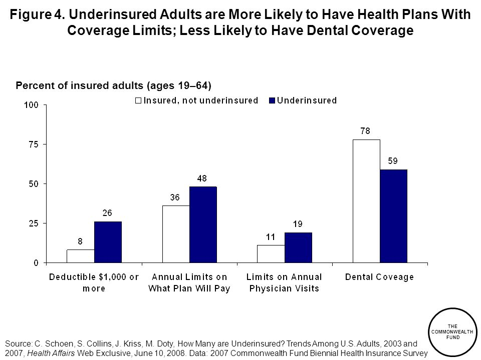 THE COMMONWEALTH FUND Figure 4. Underinsured Adults are More Likely to Have Health Plans With Coverage Limits; Less Likely to Have Dental Coverage Per