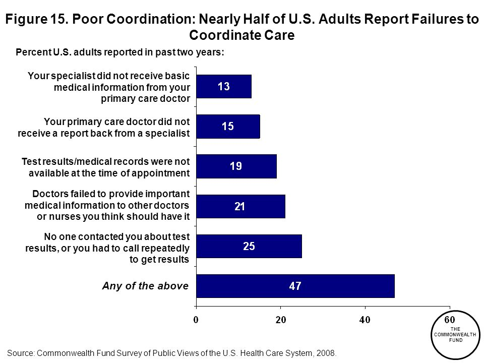 THE COMMONWEALTH FUND Figure 15. Poor Coordination: Nearly Half of U.S.