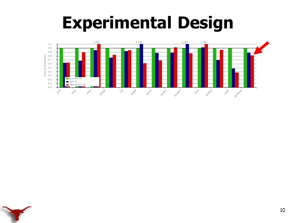 10 Experimental Design