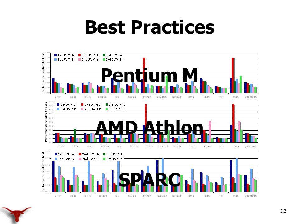 22 Best Practices Pentium M AMD Athlon SPARC