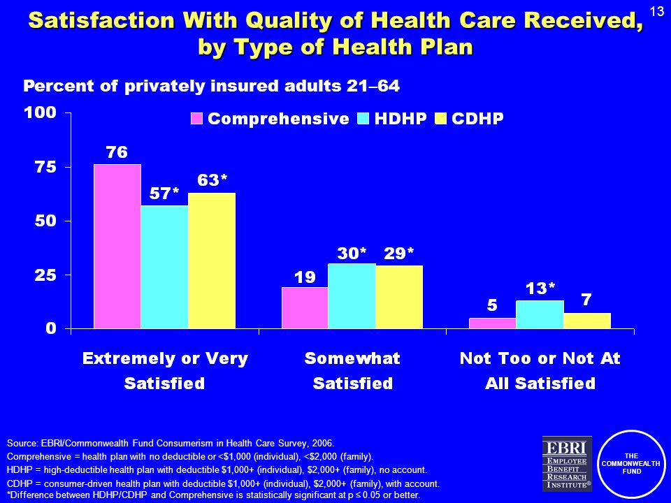 THE COMMONWEALTH FUND 13 Satisfaction With Quality of Health Care Received, by Type of Health Plan Source: EBRI/Commonwealth Fund Consumerism in Healt