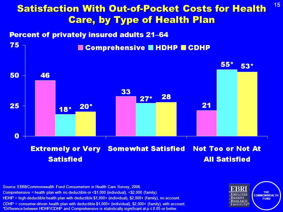 THE COMMONWEALTH FUND 15 Satisfaction With Out-of-Pocket Costs for Health Care, by Type of Health Plan Source: EBRI/Commonwealth Fund Consumerism in Health Care Survey, 2006.