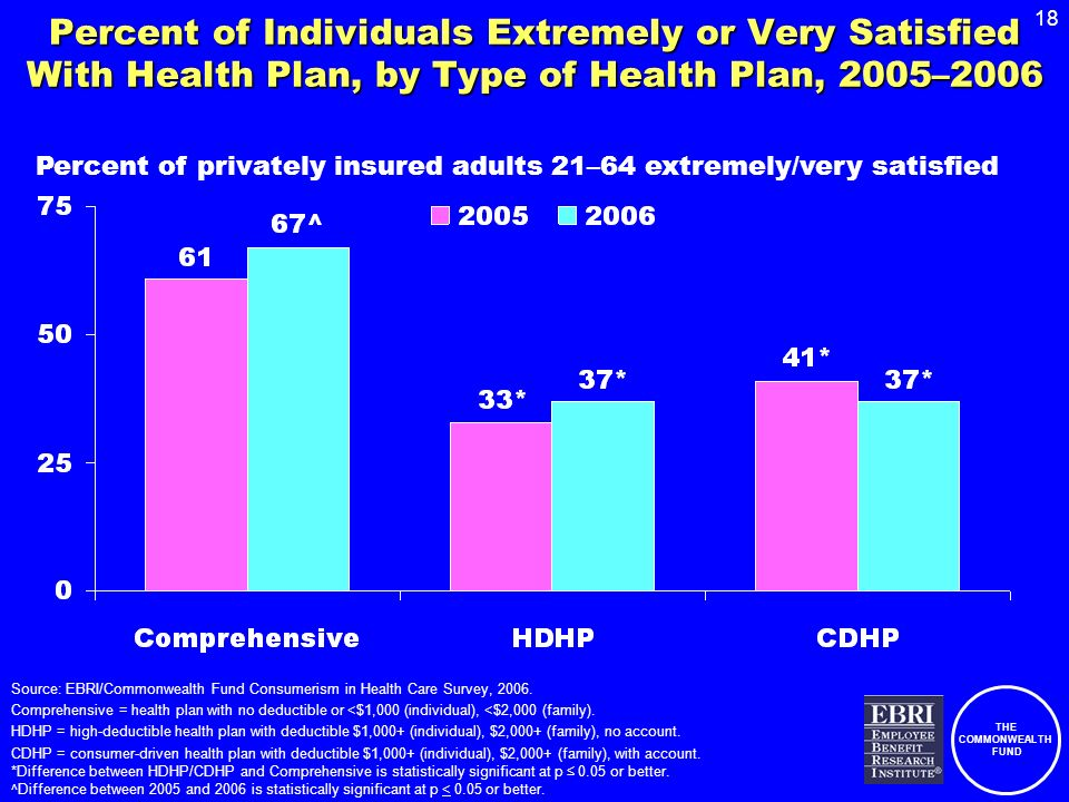 THE COMMONWEALTH FUND 18 Percent of Individuals Extremely or Very Satisfied With Health Plan, by Type of Health Plan, 2005–2006 Source: EBRI/Commonwea