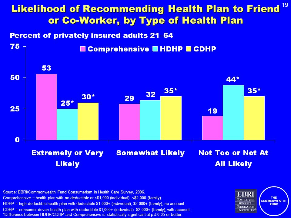 THE COMMONWEALTH FUND 19 Likelihood of Recommending Health Plan to Friend or Co-Worker, by Type of Health Plan Source: EBRI/Commonwealth Fund Consumerism in Health Care Survey, 2006.