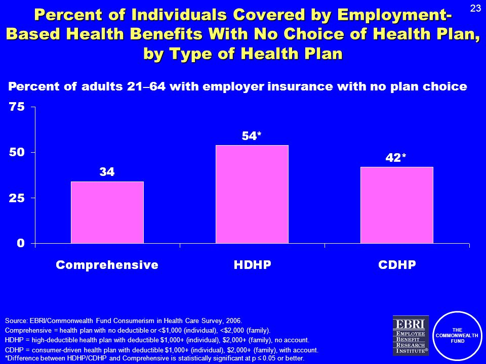 THE COMMONWEALTH FUND 23 Percent of Individuals Covered by Employment- Based Health Benefits With No Choice of Health Plan, by Type of Health Plan Sou