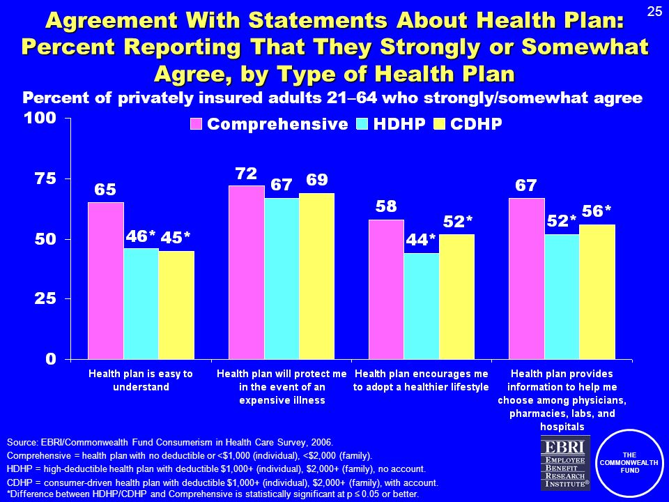 THE COMMONWEALTH FUND 25 Agreement With Statements About Health Plan: Percent Reporting That They Strongly or Somewhat Agree, by Type of Health Plan S