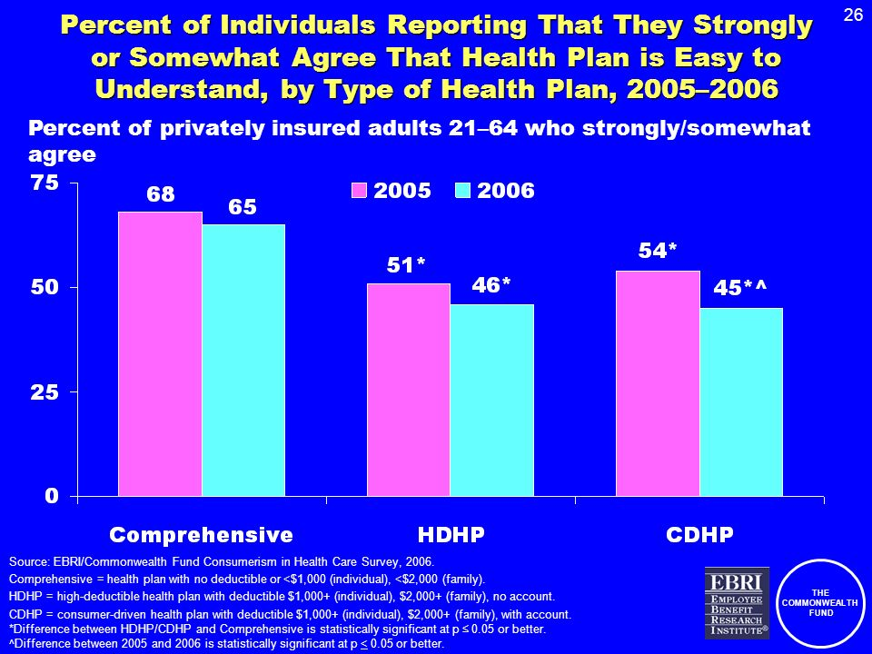 THE COMMONWEALTH FUND 26 Percent of Individuals Reporting That They Strongly or Somewhat Agree That Health Plan is Easy to Understand, by Type of Heal