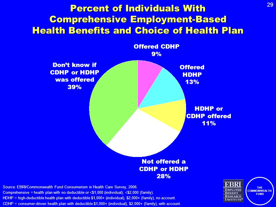 THE COMMONWEALTH FUND 29 Percent of Individuals With Comprehensive Employment-Based Health Benefits and Choice of Health Plan Offered CDHP 9% Offered