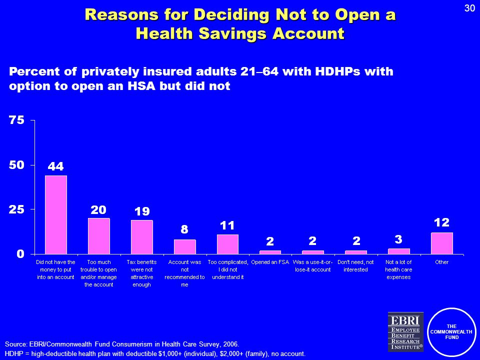 THE COMMONWEALTH FUND 30 Reasons for Deciding Not to Open a Health Savings Account Percent of privately insured adults 21–64 with HDHPs with option to open an HSA but did not Source: EBRI/Commonwealth Fund Consumerism in Health Care Survey, 2006.