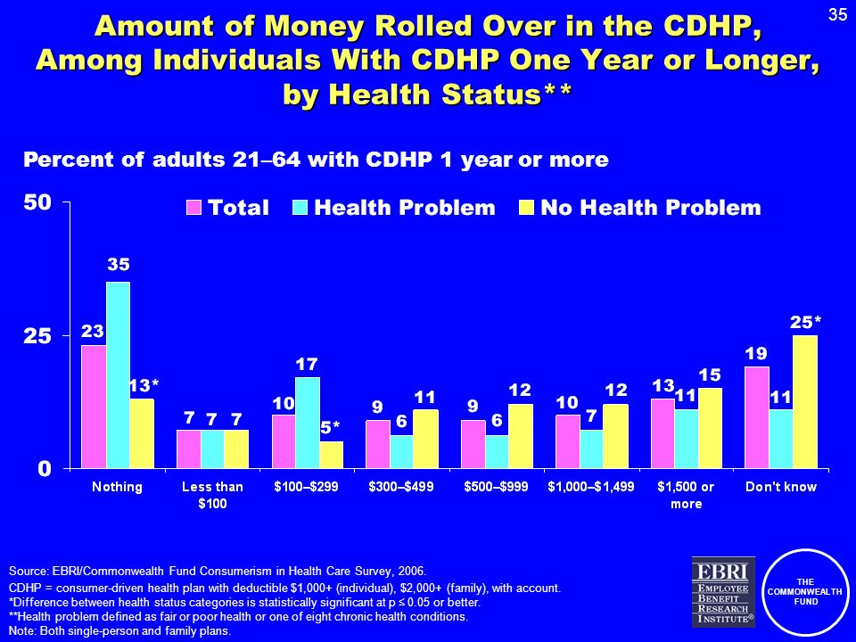 THE COMMONWEALTH FUND 35 Source: EBRI/Commonwealth Fund Consumerism in Health Care Survey, 2006.