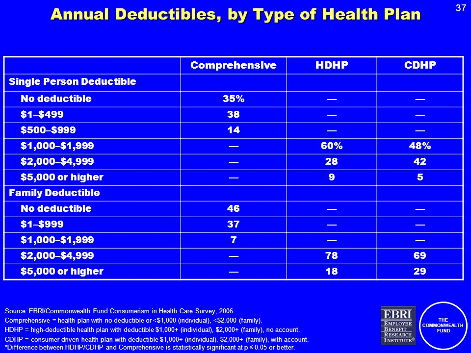 THE COMMONWEALTH FUND 37 Annual Deductibles, by Type of Health Plan ComprehensiveHDHPCDHP Single Person Deductible No deductible35% $1–$49938 $500–$99914 $1,000–$1,99960%48% $2,000–$4, $5,000 or higher95 Family Deductible No deductible46 $1–$99937 $1,000–$1,9997 $2,000–$4, $5,000 or higher1829 Source: EBRI/Commonwealth Fund Consumerism in Health Care Survey, 2006.