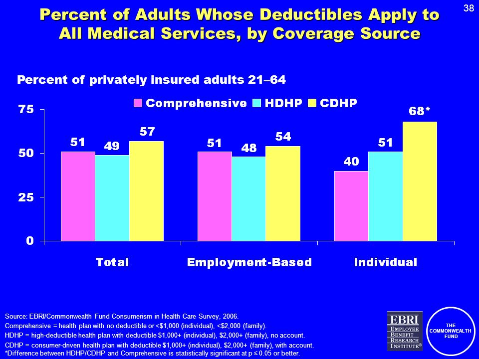 THE COMMONWEALTH FUND 38 Percent of Adults Whose Deductibles Apply to All Medical Services, by Coverage Source Source: EBRI/Commonwealth Fund Consumer