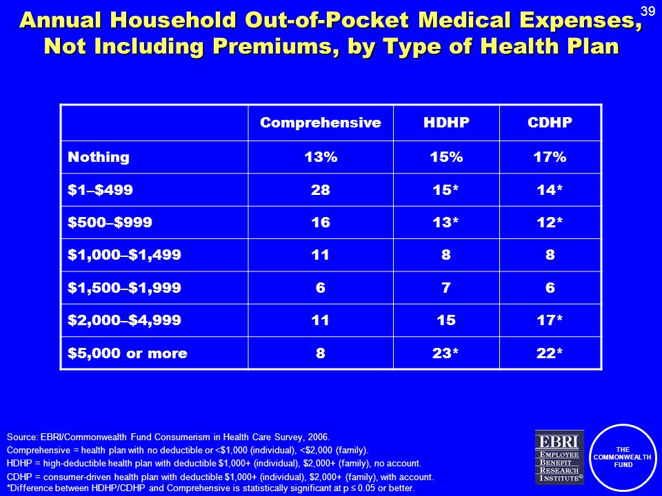 THE COMMONWEALTH FUND 39 Annual Household Out-of-Pocket Medical Expenses, Not Including Premiums, by Type of Health Plan ComprehensiveHDHPCDHP Nothing13%15%17% $1–$4992815*14* $500–$9991613*12* $1,000–$1,4991188 $1,500–$1,999676 $2,000–$4,999111517* $5,000 or more823*22* Source: EBRI/Commonwealth Fund Consumerism in Health Care Survey, 2006.