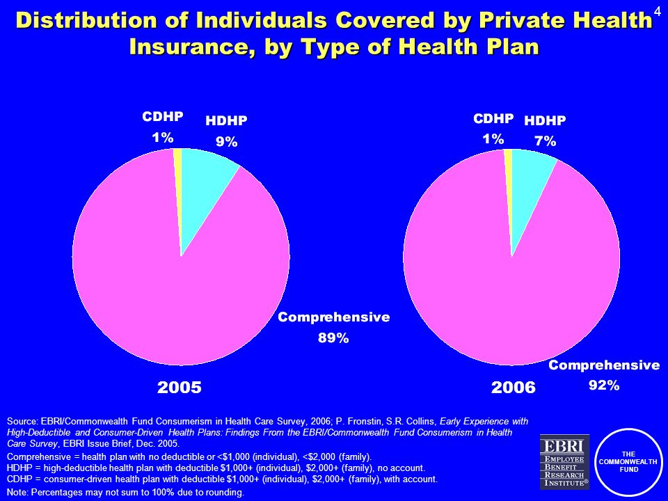 THE COMMONWEALTH FUND 4 Distribution of Individuals Covered by Private Health Insurance, by Type of Health Plan Source: EBRI/Commonwealth Fund Consumerism in Health Care Survey, 2006; P.