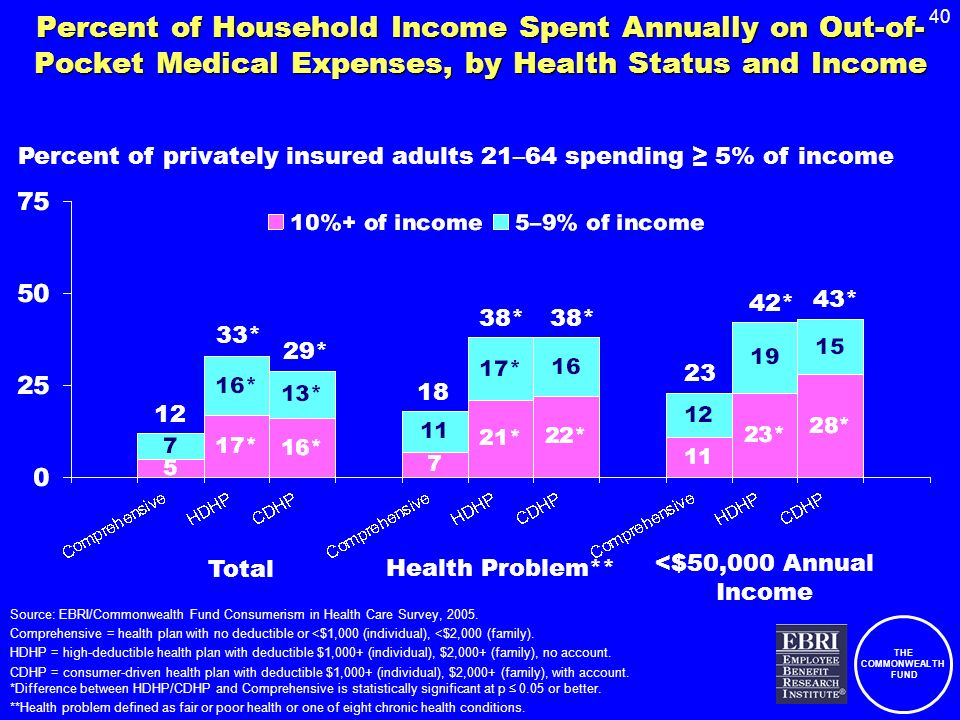 THE COMMONWEALTH FUND 40 Percent of Household Income Spent Annually on Out-of- Pocket Medical Expenses, by Health Status and Income Source: EBRI/Commo