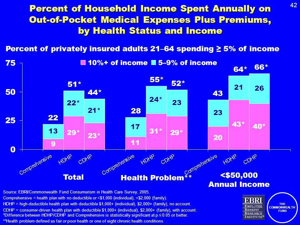 THE COMMONWEALTH FUND 42 Percent of Household Income Spent Annually on Out-of-Pocket Medical Expenses Plus Premiums, by Health Status and Income Source: EBRI/Commonwealth Fund Consumerism in Health Care Survey, 2005.