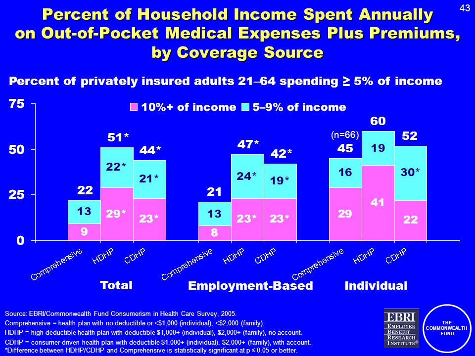 THE COMMONWEALTH FUND 43 Percent of Household Income Spent Annually on Out-of-Pocket Medical Expenses Plus Premiums, by Coverage Source Source: EBRI/Commonwealth Fund Consumerism in Health Care Survey, 2005.