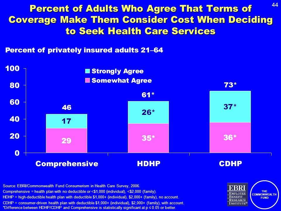 THE COMMONWEALTH FUND 44 Percent of Adults Who Agree That Terms of Coverage Make Them Consider Cost When Deciding to Seek Health Care Services Source: EBRI/Commonwealth Fund Consumerism in Health Care Survey, 2006.