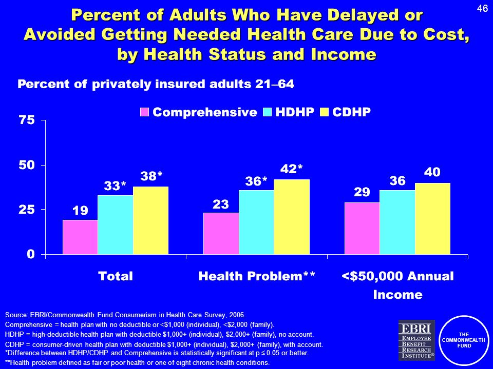 THE COMMONWEALTH FUND 46 Percent of Adults Who Have Delayed or Avoided Getting Needed Health Care Due to Cost, by Health Status and Income Source: EBRI/Commonwealth Fund Consumerism in Health Care Survey, 2006.