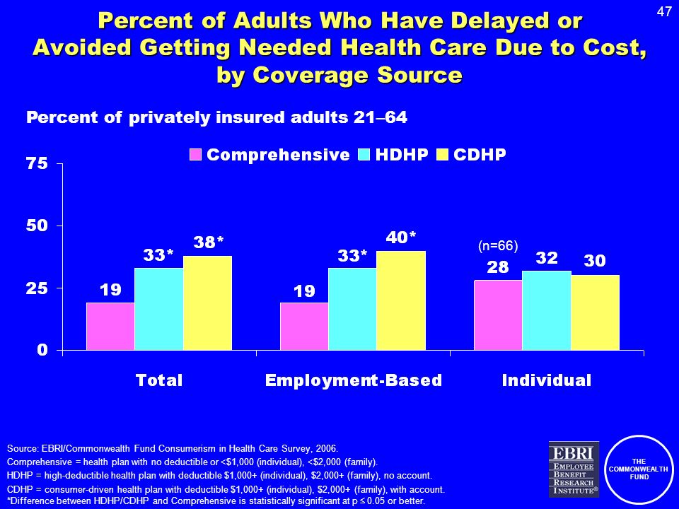 THE COMMONWEALTH FUND 47 Percent of Adults Who Have Delayed or Avoided Getting Needed Health Care Due to Cost, by Coverage Source Percent of privately insured adults 21–64 Source: EBRI/Commonwealth Fund Consumerism in Health Care Survey, 2006.