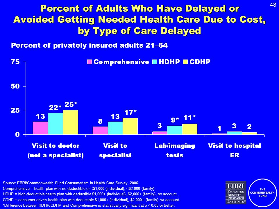 THE COMMONWEALTH FUND 48 Percent of Adults Who Have Delayed or Avoided Getting Needed Health Care Due to Cost, by Type of Care Delayed Percent of privately insured adults 21–64 Source: EBRI/Commonwealth Fund Consumerism in Health Care Survey, 2006.