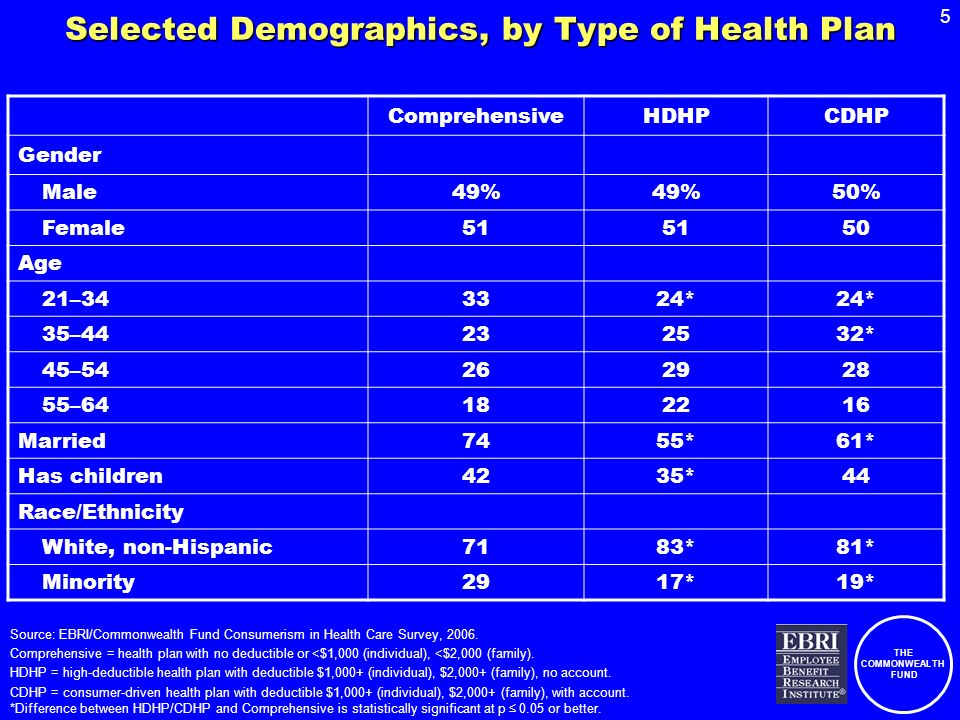 THE COMMONWEALTH FUND 26 Percent of Individuals Reporting That They Strongly or Somewhat Agree That Health Plan is Easy to Understand, by Type of Health Plan, 2005–2006 Source: EBRI/Commonwealth Fund Consumerism in Health Care Survey, 2006.