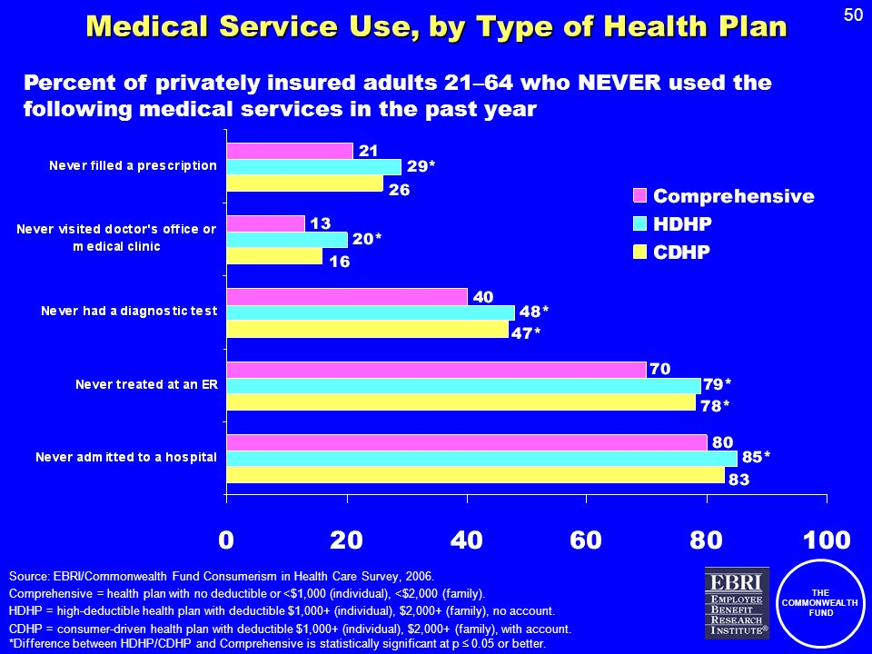 THE COMMONWEALTH FUND 50 Medical Service Use, by Type of Health Plan Percent of privately insured adults 21–64 who NEVER used the following medical services in the past year Source: EBRI/Commonwealth Fund Consumerism in Health Care Survey, 2006.