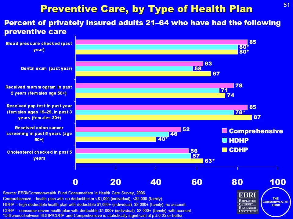 THE COMMONWEALTH FUND 51 Preventive Care, by Type of Health Plan Percent of privately insured adults 21–64 who have had the following preventive care Source: EBRI/Commonwealth Fund Consumerism in Health Care Survey, 2006.