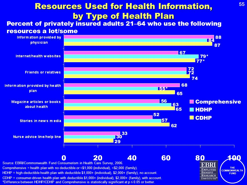 THE COMMONWEALTH FUND 55 Resources Used for Health Information, by Type of Health Plan Percent of privately insured adults 21–64 who use the following