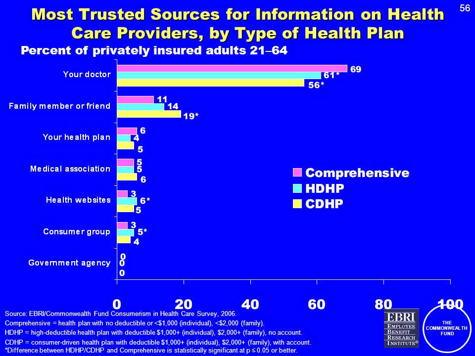 THE COMMONWEALTH FUND 56 Most Trusted Sources for Information on Health Care Providers, by Type of Health Plan Percent of privately insured adults 21–64 Source: EBRI/Commonwealth Fund Consumerism in Health Care Survey, 2006.