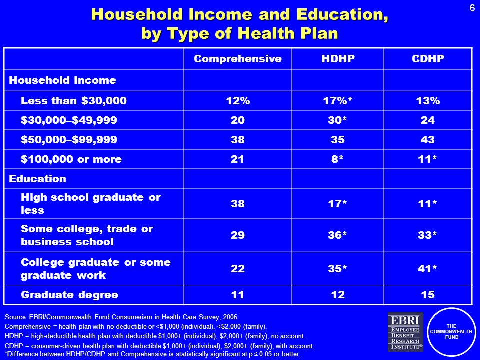 THE COMMONWEALTH FUND 6 Household Income and Education, by Type of Health Plan ComprehensiveHDHPCDHP Household Income Less than $30,00012%17%*13% $30,000–$49,9992030*24 $50,000–$99,999383543 $100,000 or more218*11* Education High school graduate or less 3817*11* Some college, trade or business school 2936*33* College graduate or some graduate work 2235*41* Graduate degree111215 Source: EBRI/Commonwealth Fund Consumerism in Health Care Survey, 2006.