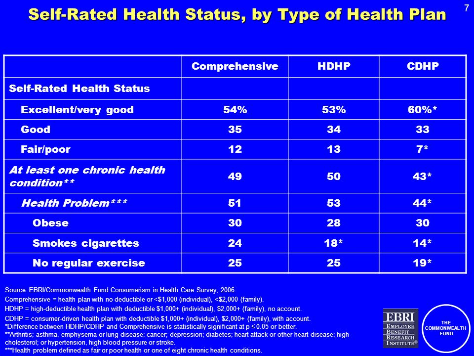 THE COMMONWEALTH FUND 7 Self-Rated Health Status, by Type of Health Plan ComprehensiveHDHPCDHP Self-Rated Health Status Excellent/very good54%53%60%* Good353433 Fair/poor12137* At least one chronic health condition** 495043* Health Problem***515344* Obese302830 Smokes cigarettes2418*14* No regular exercise25 19* Source: EBRI/Commonwealth Fund Consumerism in Health Care Survey, 2006.