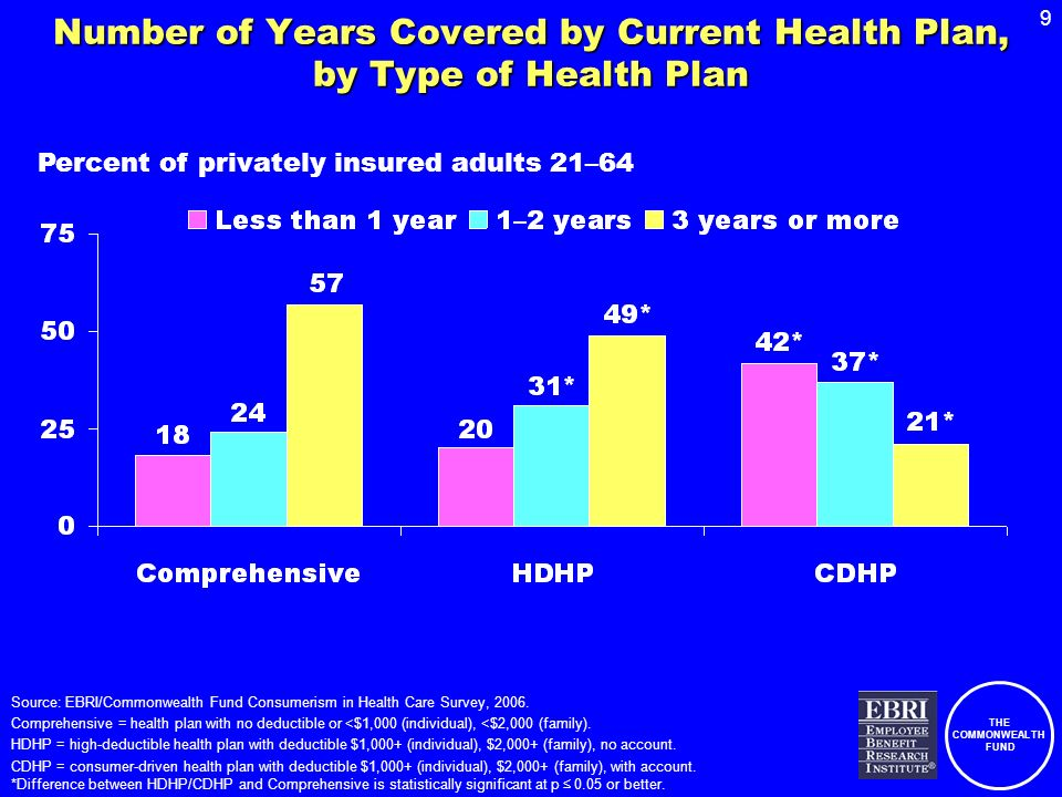 THE COMMONWEALTH FUND 9 Number of Years Covered by Current Health Plan, by Type of Health Plan Source: EBRI/Commonwealth Fund Consumerism in Health Care Survey, 2006.