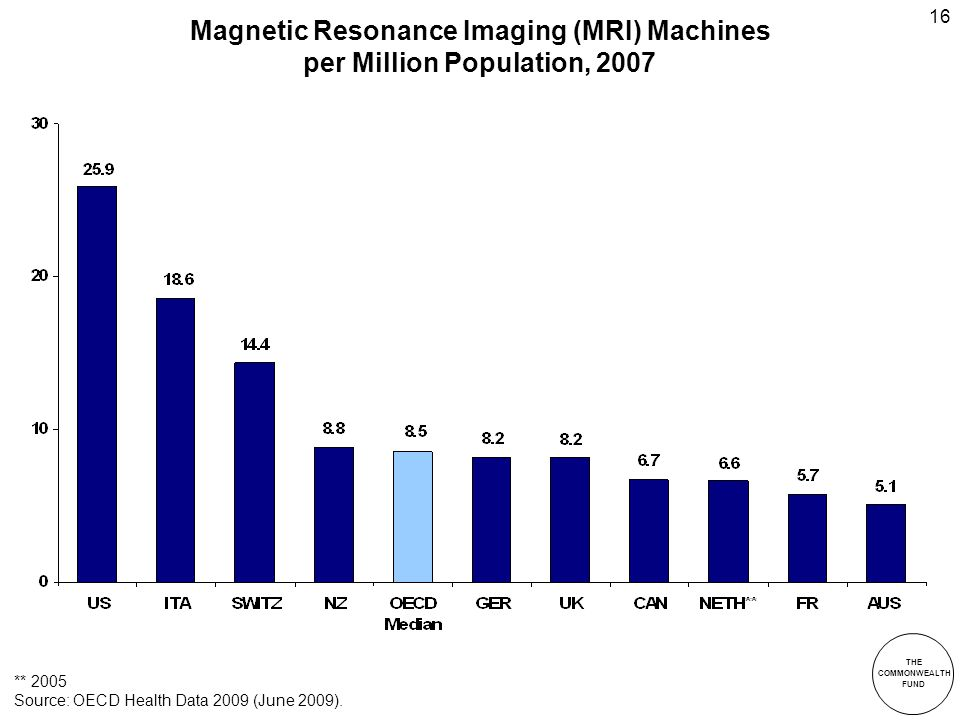 THE COMMONWEALTH FUND 16 Magnetic Resonance Imaging (MRI) Machines per Million Population, 2007 ** 2005 Source: OECD Health Data 2009 (June 2009).