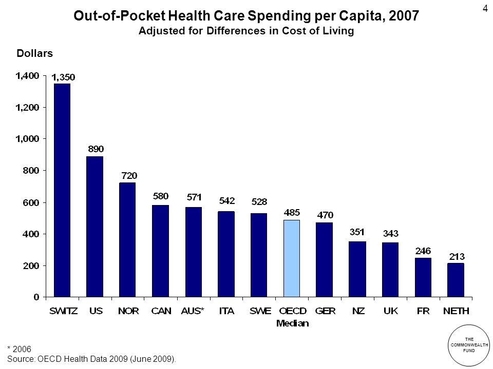 THE COMMONWEALTH FUND 4 Out-of-Pocket Health Care Spending per Capita, 2007 Adjusted for Differences in Cost of Living * 2006 Source: OECD Health Data